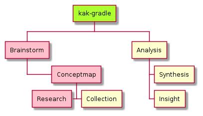 topic-development